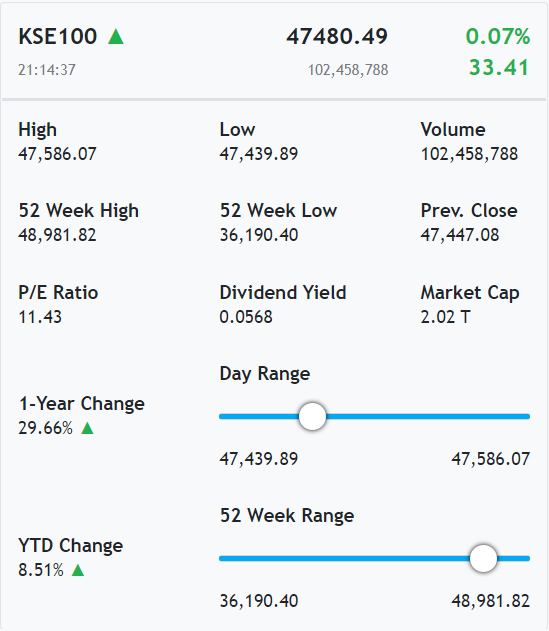 Market Snapshot widget