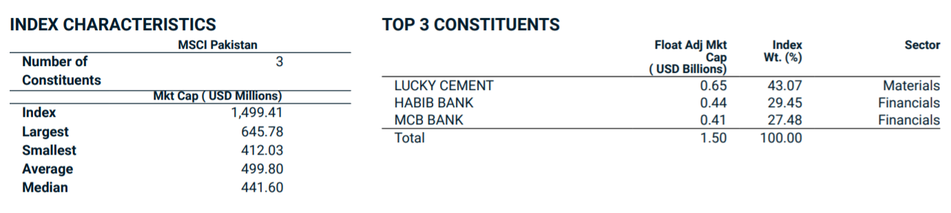 Top 3 Constituents
