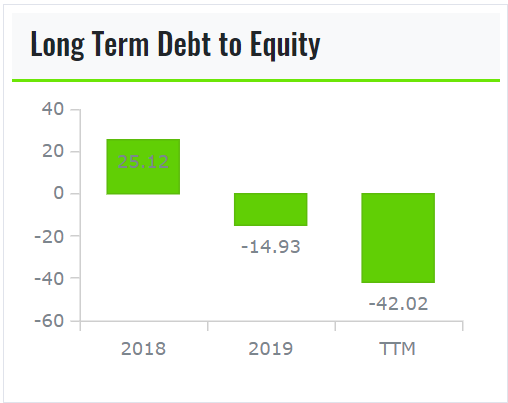 Long Term Dept To Equity