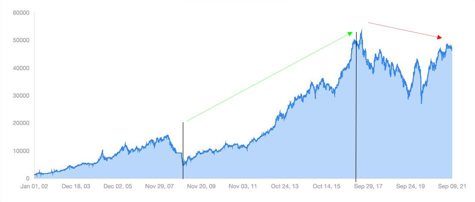 KSE 100 chart