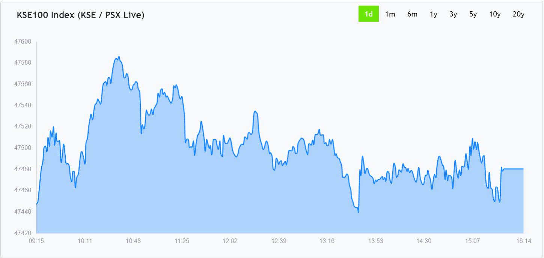 Market Chart widget