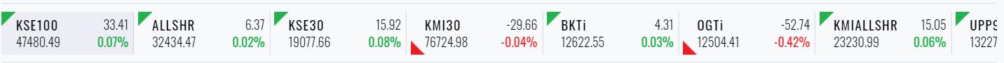 Market Overview widget