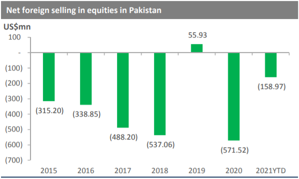Net foreign selling in equities Pakistan