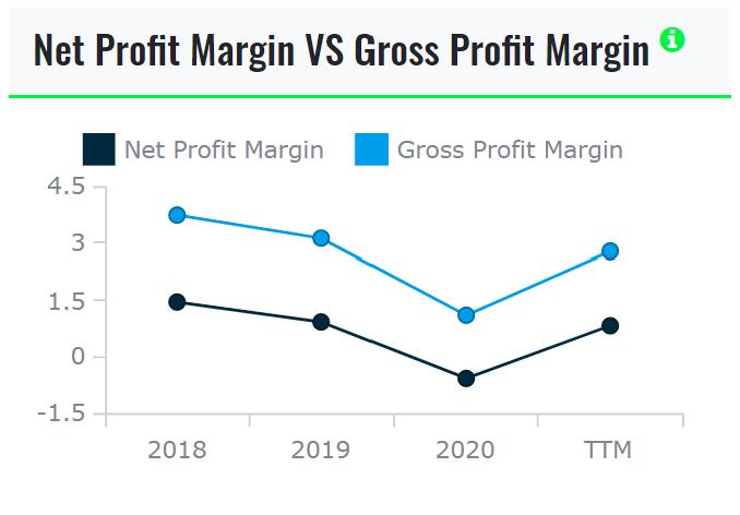 Net Profit vs Gross Profit
