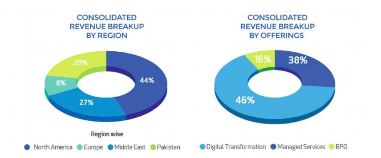 Revenue Breakup By Region and Revenue Breakup By Offerings
